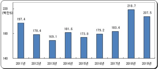 국내 골프용품의 대일 무역수지 적자액 추이. 자료= 한국레저산업연구소.
